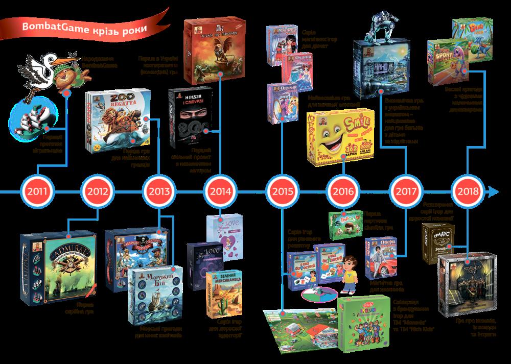 История развития Bombat game